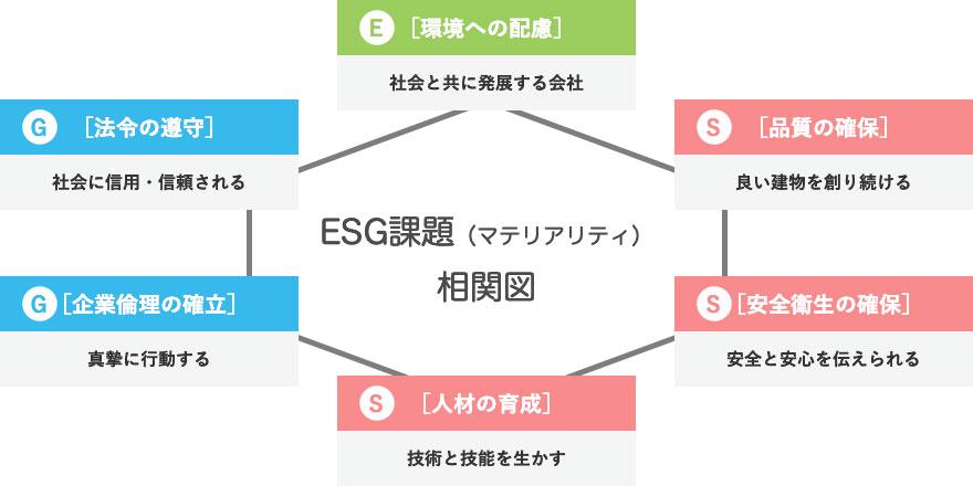 ESG課題(マテリアリティ)